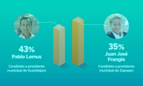 Movimiento Ciudadano, puntero en las encuestas